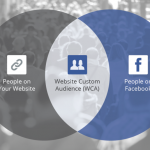 Use Facebook Ads to Build Your Email List and Run a Remarketing Campaign