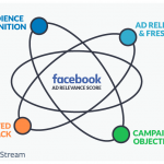 Relevance Of Facebook In Marketing